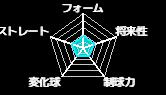 渡邊武蔵(沖データコンピュータ教育学院)のみんなの評価