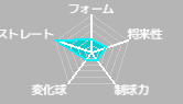 吉田輝星(北海道日本ハムファイターズ)のみんなの評価