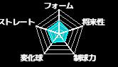吉岡慎平(ecoaハウス神出設計・軟式)のみんなの評価