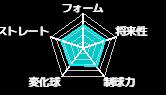 石井大己(神奈川大学・準硬式)のみんなの評価