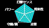 福井フィゲ(京都産業大学・準硬式)のみんなの評価